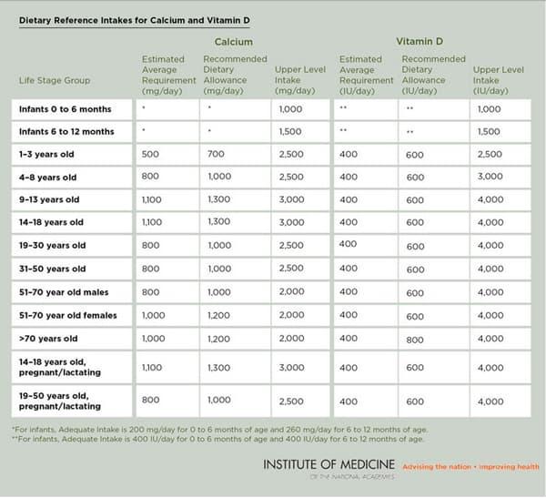 vitamin D and calcium DRIs
